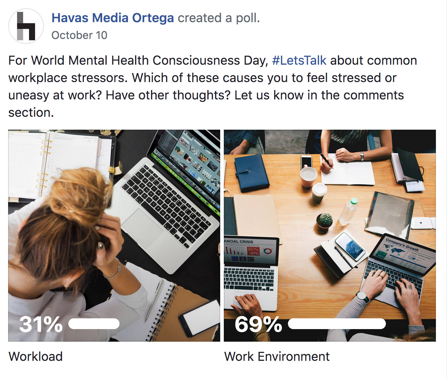 A screenshot of a Facebook poll asking: Which of these causes you to feel stressed or uneasy at work? Out of the two choices, 31% say workload, while 69% say work environment.